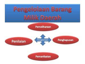 Pengelolaan Barang Milik Daerah